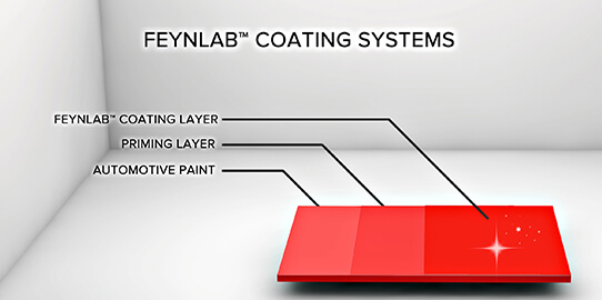 Feynlab Coating System