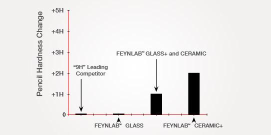 Feynlab Test